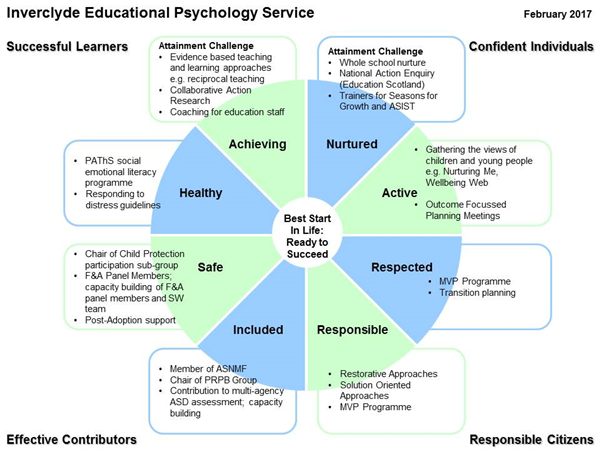 educational psychology and learning 1- educational psychology: a tool for effective teaching  11- learning and  cognition in the content areas  13- motivation, teaching, and learning.